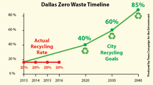 dallas zero waste goals graph simple v6-01