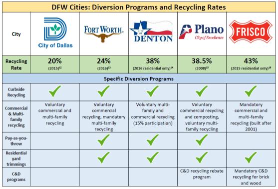 DFW diversion programs and rate comparison figure