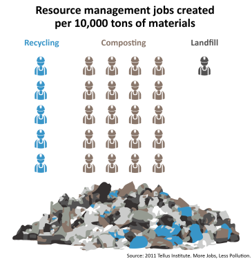 Jobs created by disposal industry graphic-01